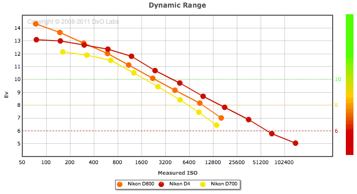 Nikon-D800-dynamic-range-test-comparison