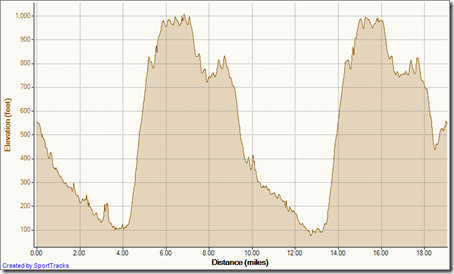 My Activities double loop from cyn vistas 8-3-2011, Elevation - Distance