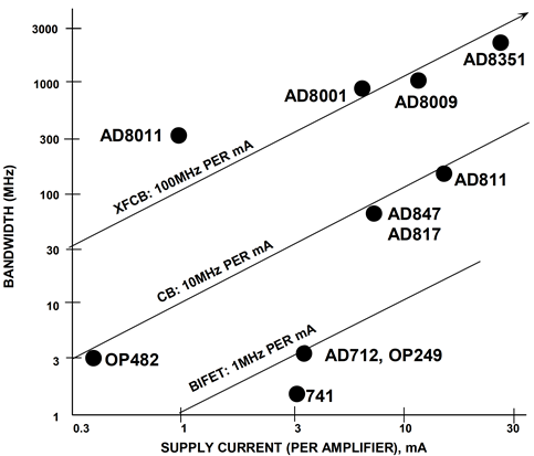 Amplifier bandwidth versus supply current for Analog Devices' processes
