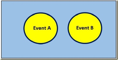 Probability in Excel - Venn Diagram Mutual Exclusivity