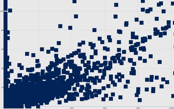 Graph node 2
