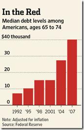 Median Debt In the red