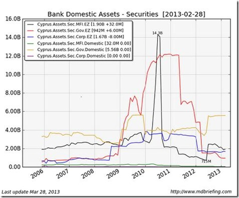 Cypriot banks