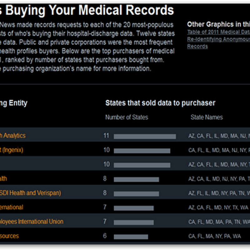 States Reviewing Selling De-Identified Medical Record Procedures–The Data Selling Epidemic