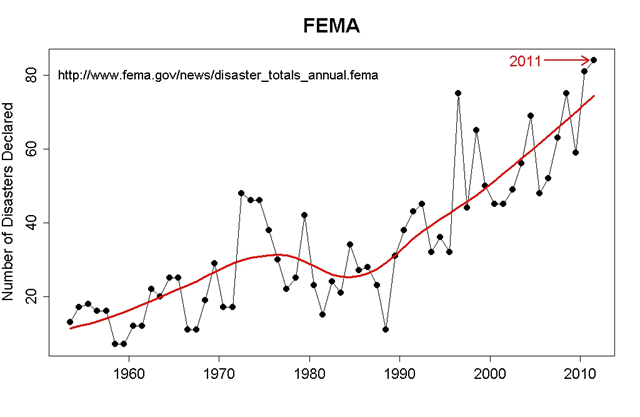 Number of natural disasters declared by FEMA, 1953-2011. 2011 set the record for most Federal Emergency Management Agency declared disasters. Joe Romm, with data from FEMA