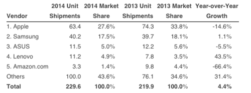 Tablets marketshare statistics 2014 - mobilespoon