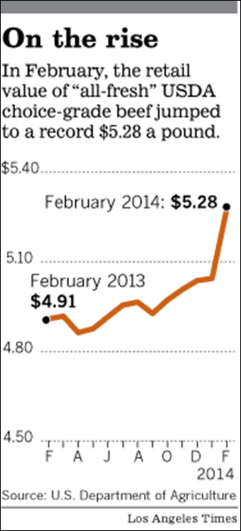 In February 2014, the retail value of 'all-fresh' USDA choice-grade beef jumped to a record $5.28 per pound, due to years of record drought. Graphic: Los Angeles Times