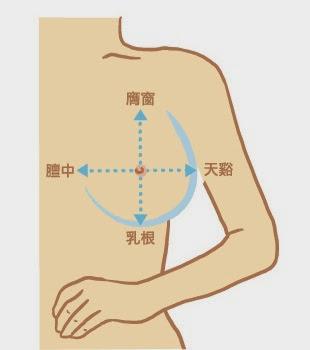 穴道按摩,讓胸部健康挺立