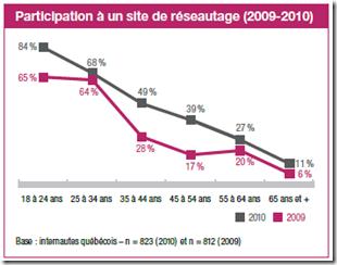 Médias sociaux, 2000-2010