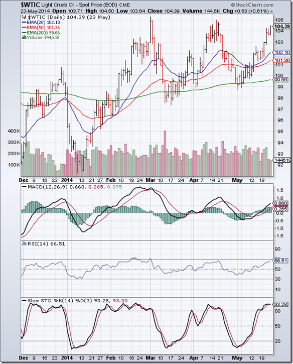 WTI Crude_May2314