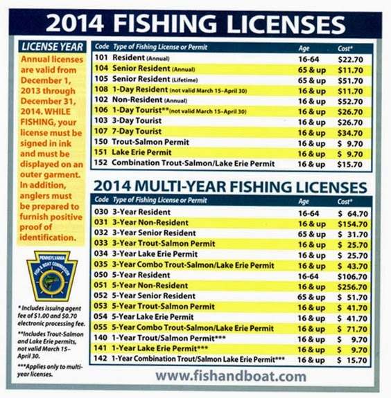 Lake wallenpaupack and pocono mountains pennsylvania blog for How much are fishing license