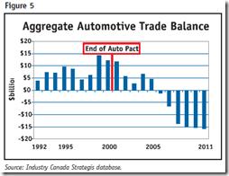 Auto Industry - Trade balance