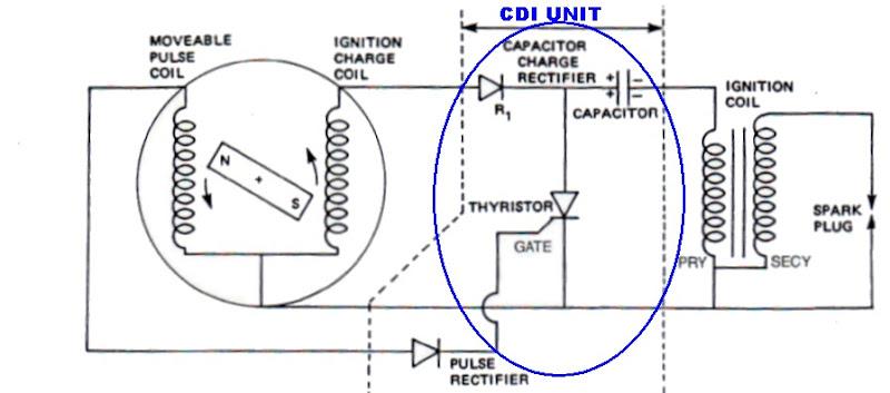Sistem pengapian cdi ac segudang info pada saat terjadinya pengapian pulsa generator akan menghasilkan arus sinyal arus sinyal ini akan disalurkan ke gerbang gate scr ccuart Gallery