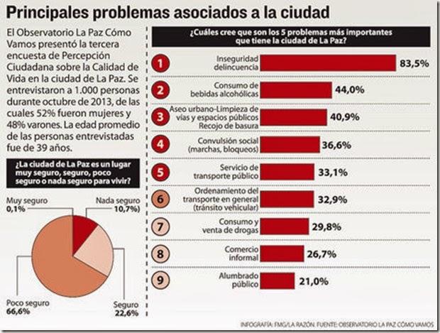 Datos de La Paz
