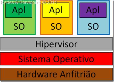 Hipervisor de Tipo 2
