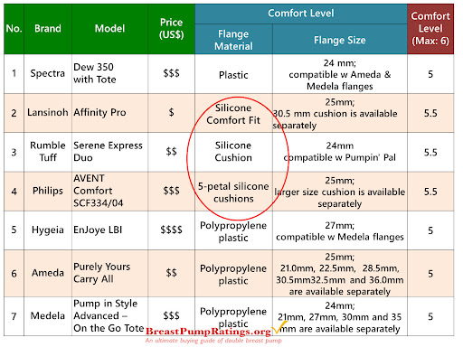 Comfort Level Breast Pump Reviews and Ratings - Basic Models