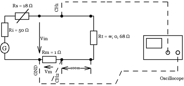Measuring the phase displacement between the input current and voltage