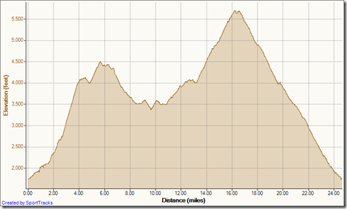 My Activities up Horsethief to peak down Holy Jim 8-4-2012, Elevation - Distance