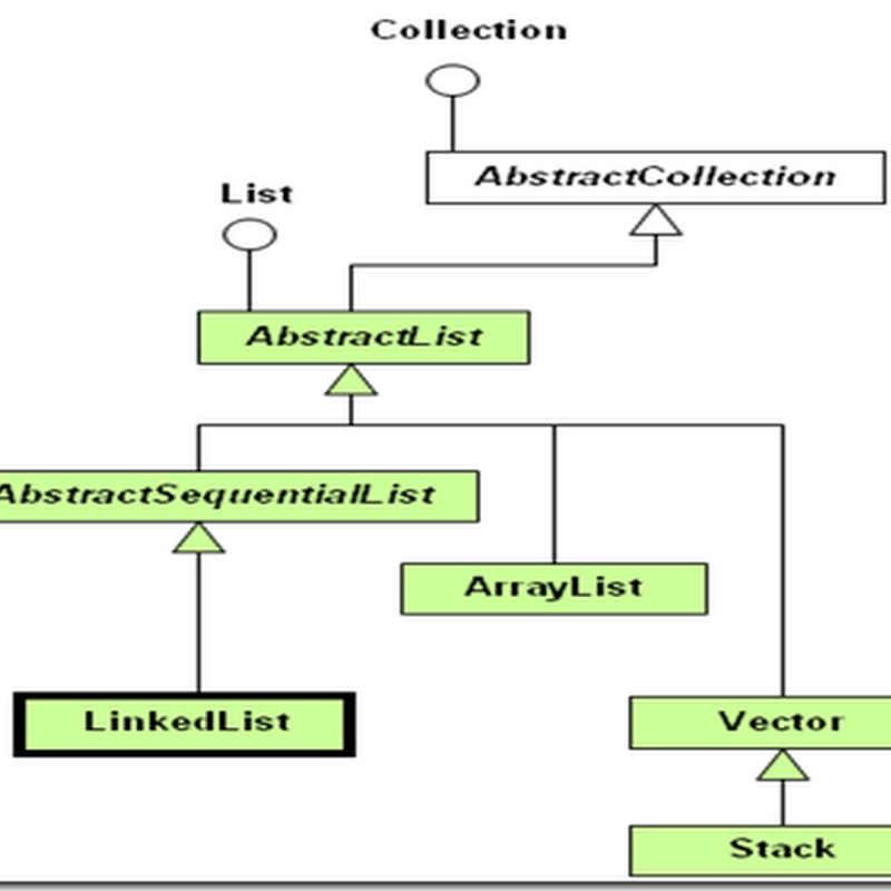 Java Collections: LinkedList Example