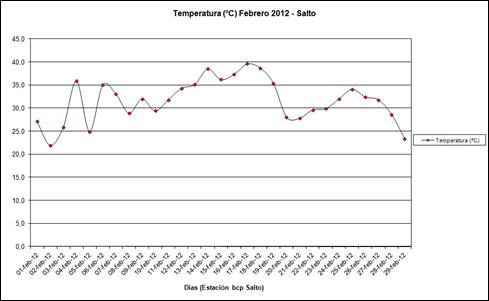 Temperatura (Febrero 2012)