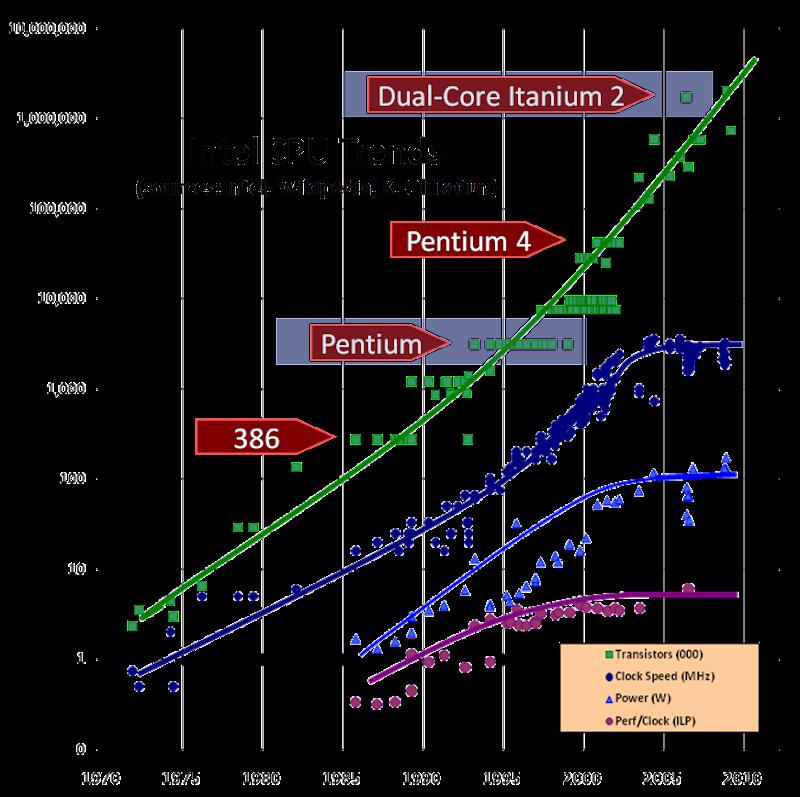 Herb_CPU_chart