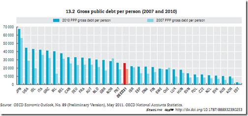 Canada dette par habitant