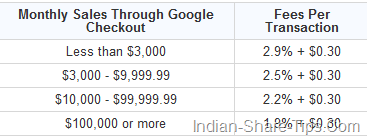 Google Checkout charges