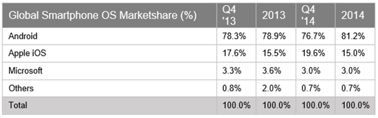 worlwide smartphones marketshare 2014 - mobilespoon