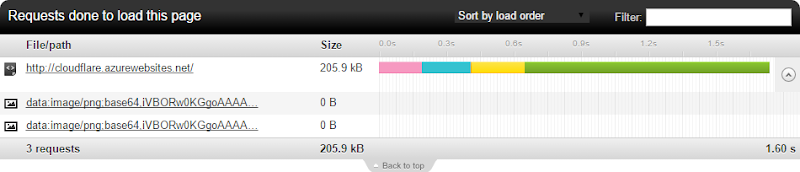 Response size of 205.9kb from cloudflare.azurewebsites.net