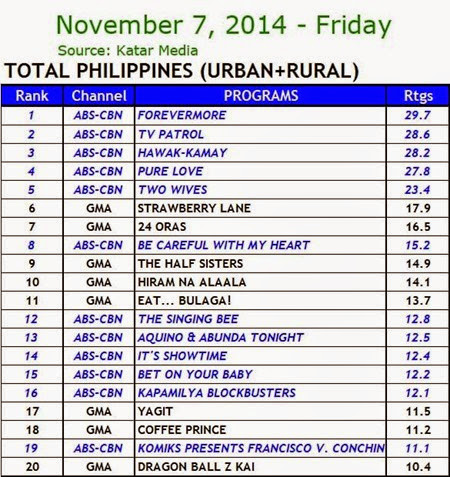 Kantar Media National TV Ratings - Nov. 7, 2014 (Friday)