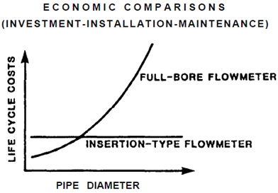 Flowmeter Type/Cost Comparison