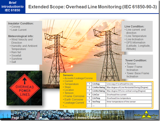 How do you know which IEC 61850 Information Models are published or underway for publication?