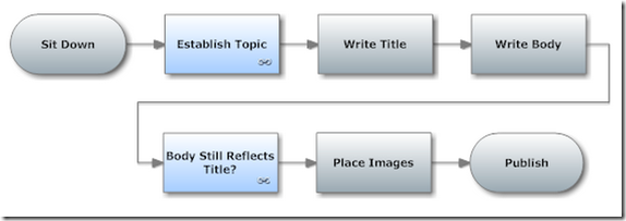 Writing Blog Process Chart