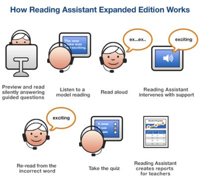 Reading and Reading Assistant