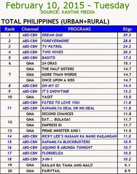 Kantar Media Nationa TV Ratings - Feb 10, 2015 (Tues)