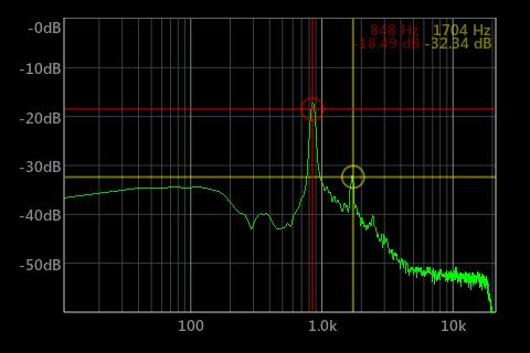 SpecScope Spectrum Analyzer
