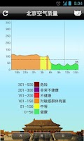 Screenshot of Beijing Air Quality 北京空气质量