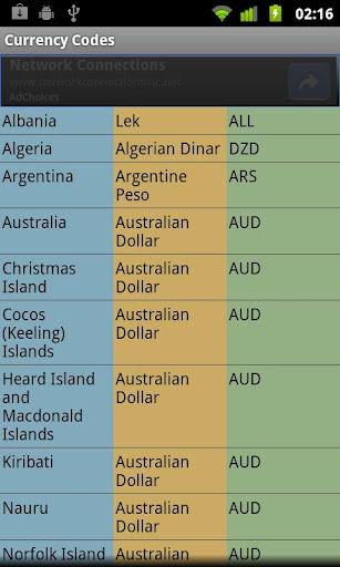 Currency Codes