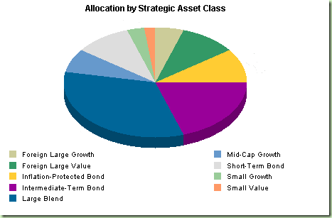 Allocation strategy for 5 to 10 year term