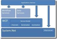 NetServicesFramework