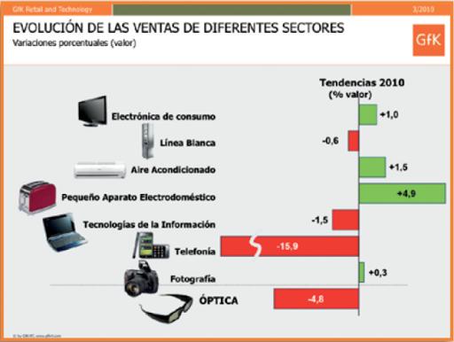 Decrecimiento del sector óptico