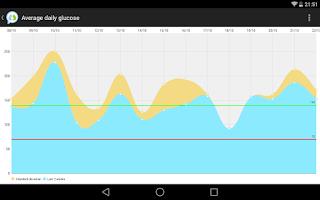 Screenshot of Social Diabetes