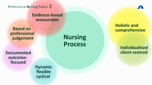 an overview of critical thinking in nursing and education Critical care nurse education and critical thinking skills according to the national league of nursing (nln), critical thinking in nursing practice is a discipline specific critical thinking education, research, and assessment (facione, 1990.
