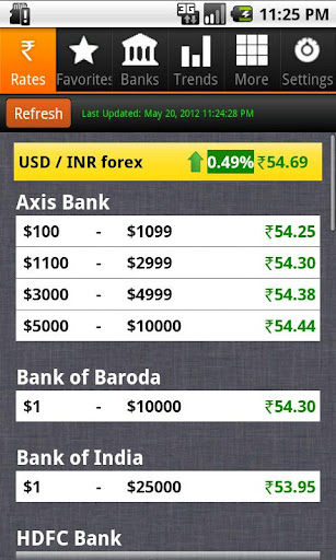 Rupee Exchange Rates Pro