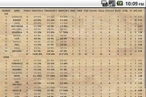 Screenshot of BASKOTE Basketball Statistics
