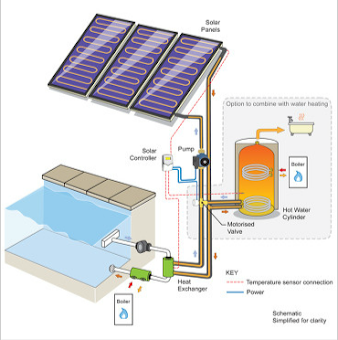 Solar Heating Solutions | Plumb Solar in Leicester