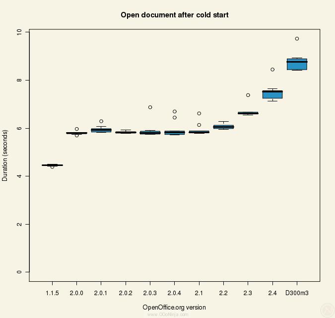 OpenOffice.org benchmark: cold start open document