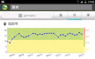 Screenshot of eSmartHealth Cloud Health Mgmt