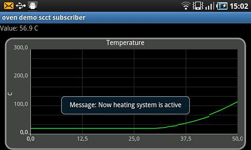 Oven Demo SCCT Subscriber