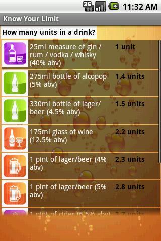 Know Your Limit: Alcohol Units